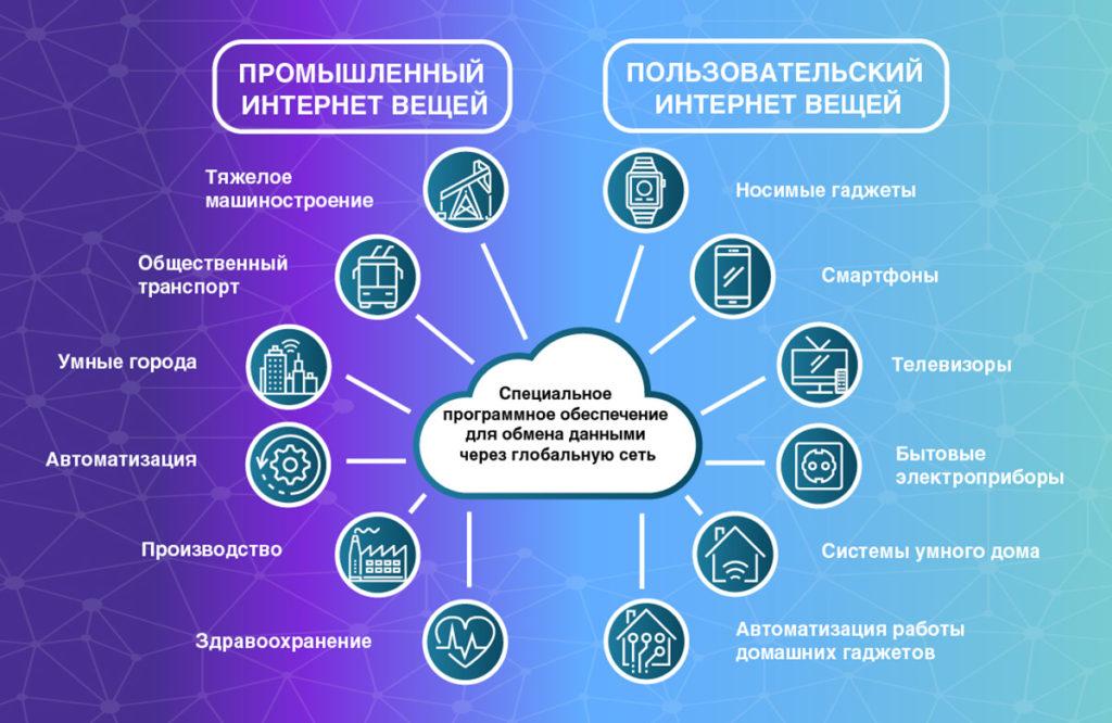 Курс интернет вещей IoT в Набережных Челнах aytishka.ru