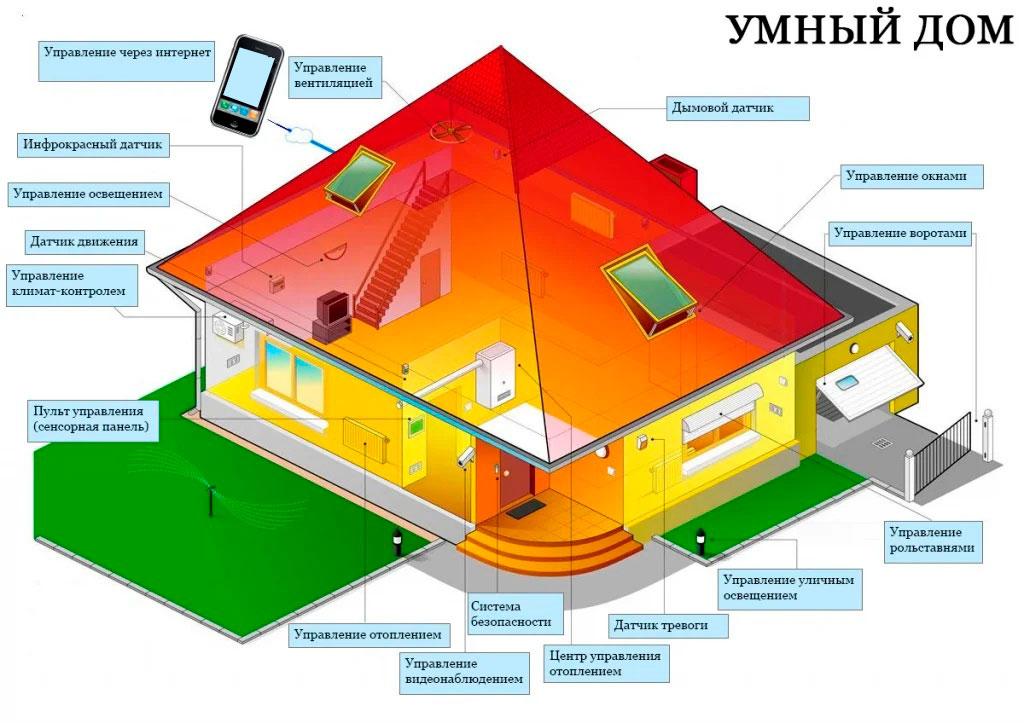 Разработчик и проектировщик «Умного дома» в Айтишке